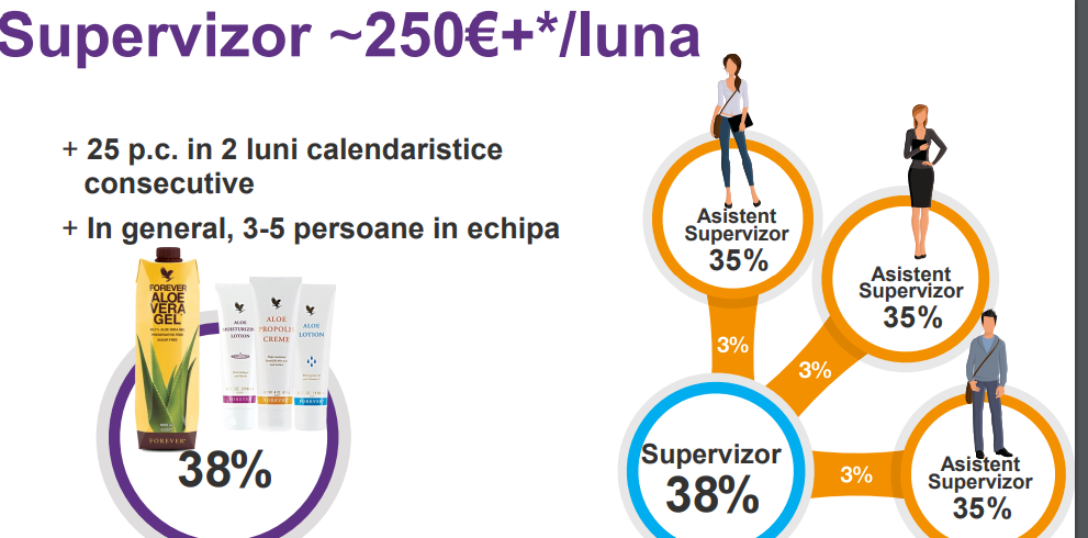 SUPERVIZOR FOREVER LIVING PRODUCTS ROMANIA